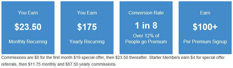 Wealthy Affiliate Referral Commissions