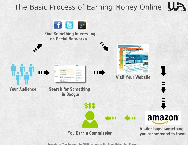 make-money-online-infographic