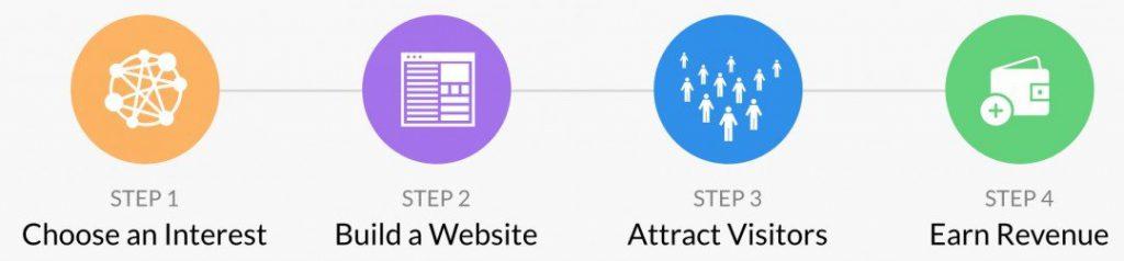 Wealthy Affiliate 4 Steps