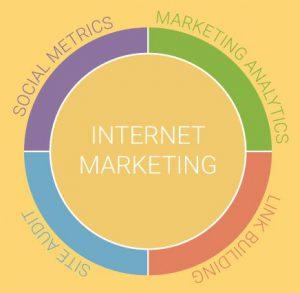Web CEO Metrics