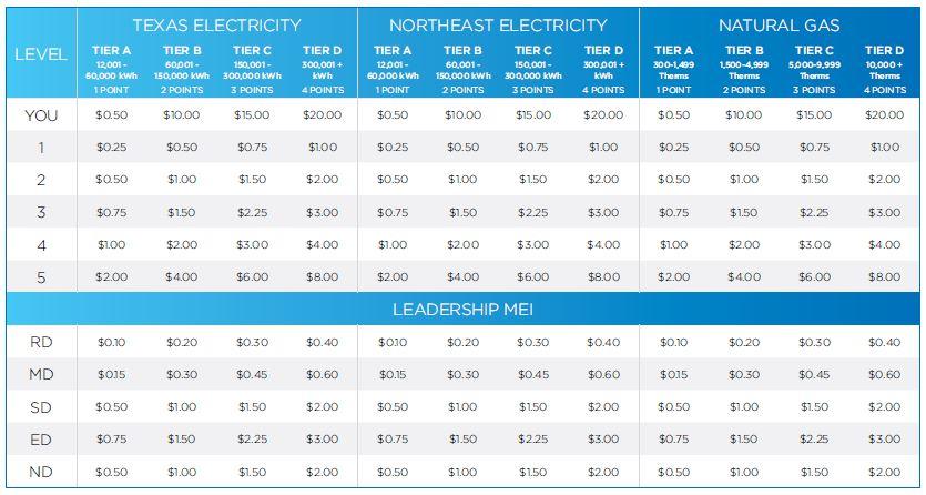 Stream Energy Compensation