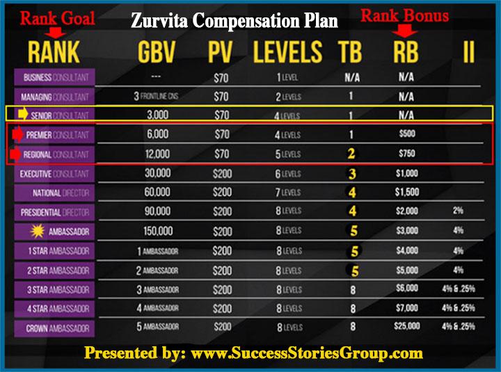Zurvita Compensation
