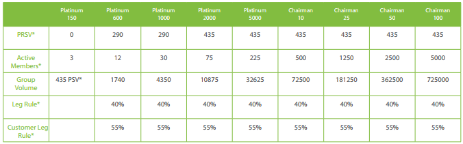 iMarketsLive Compensation Chart
