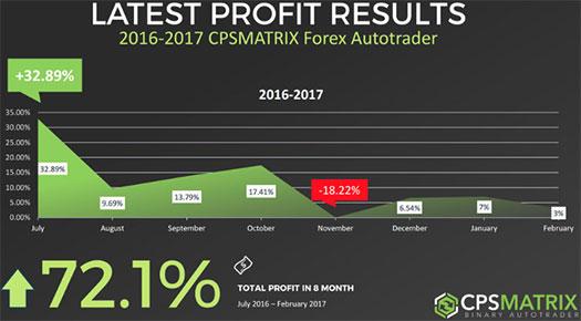 CPS Global Profit Matrix