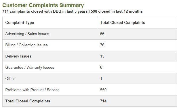 Monat Global BBB Complaints